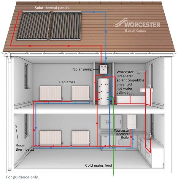 Worcester Gas Solar Diagram