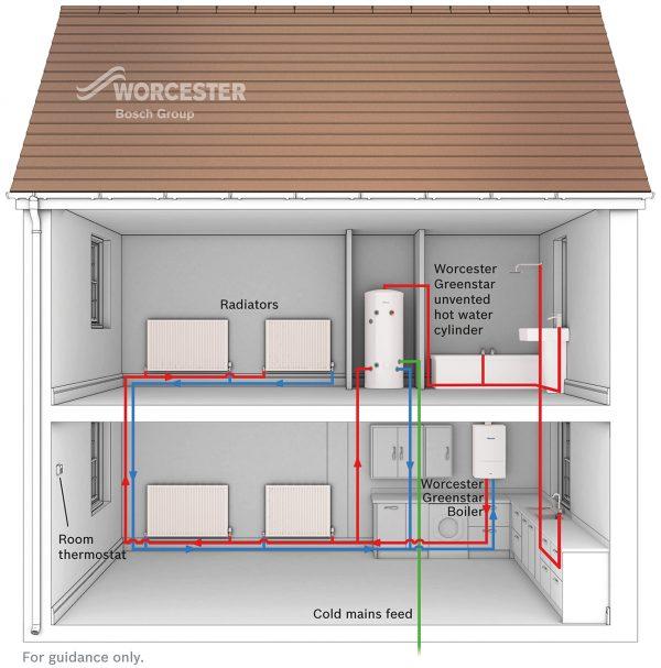 Worcester Gas System Diagram